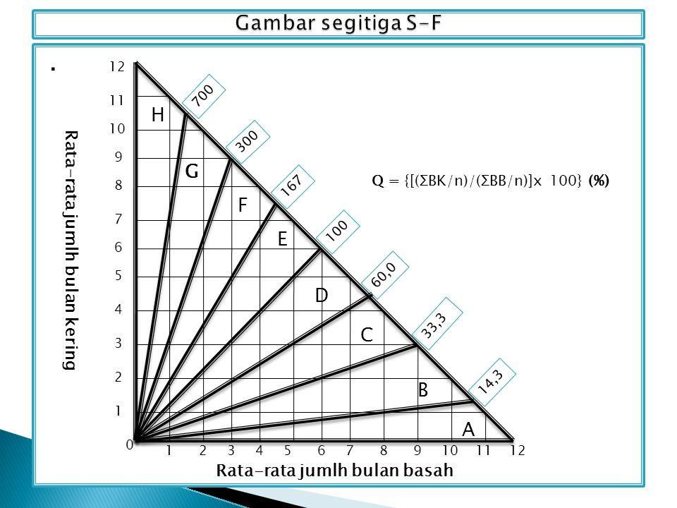 Q = {[(ΣBK/n)/(ΣBB/n)]x 100} (%)